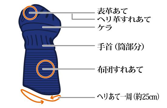 防具修理:甲手