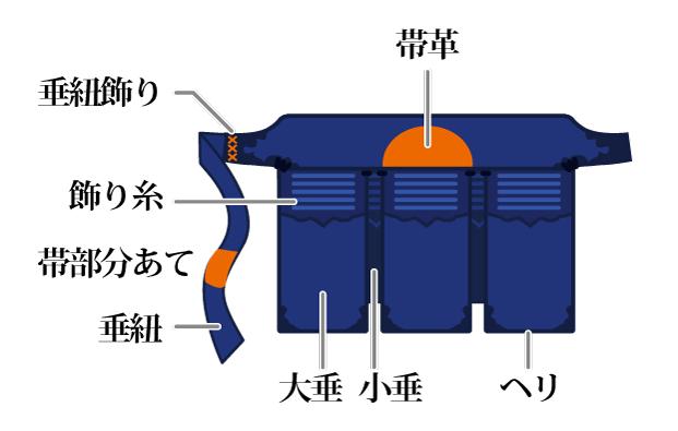 防具修理:垂